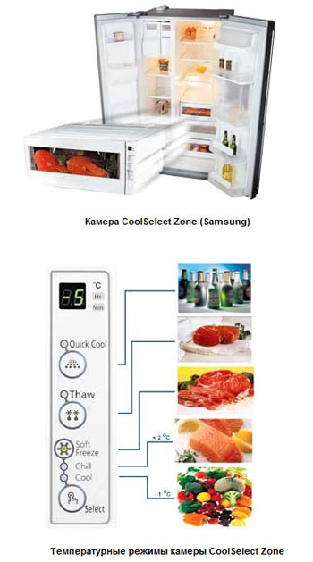 Камера CoolSelect Zone